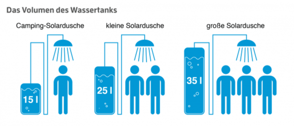 Poolstar HAPPY GO Solardusche 23L Grün